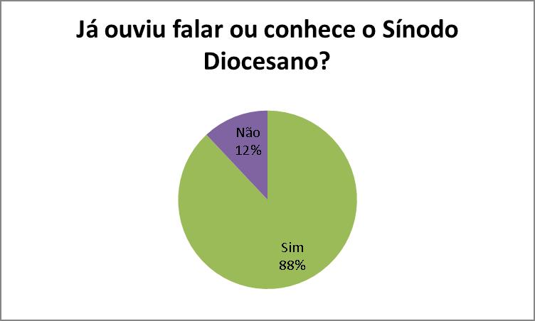 Número de Inquiridos que responderam á questão mencionada no gráfico